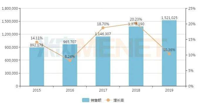 中国公立医疗机构终端造影剂出售情况(单位:万元)