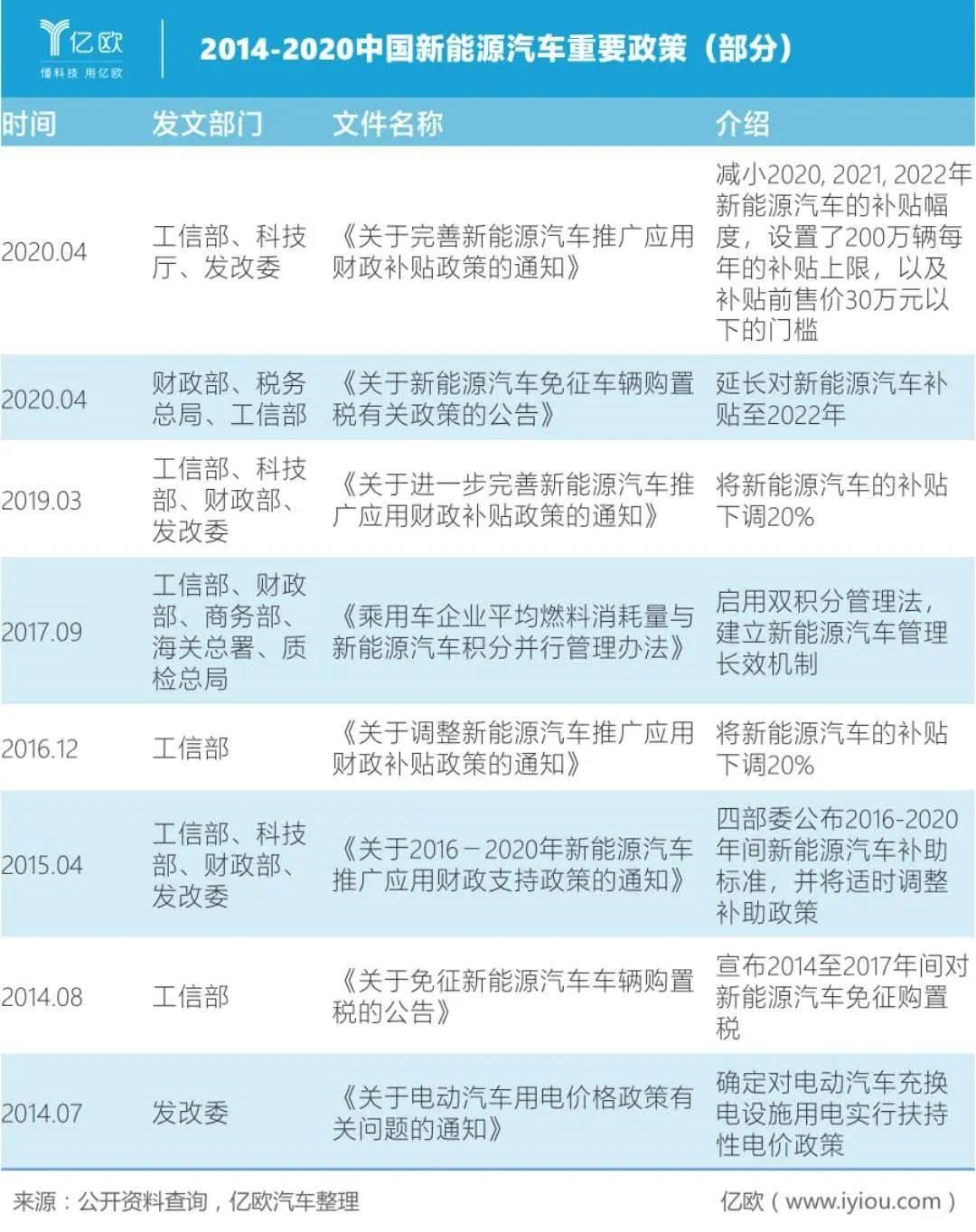 2014-2020中国新能源契合重要政策