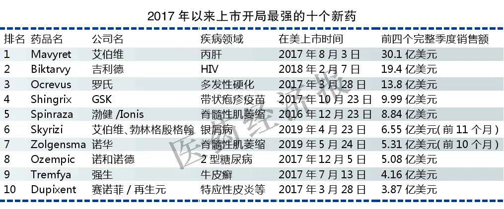 2017年以来上市开局最强的10个新药