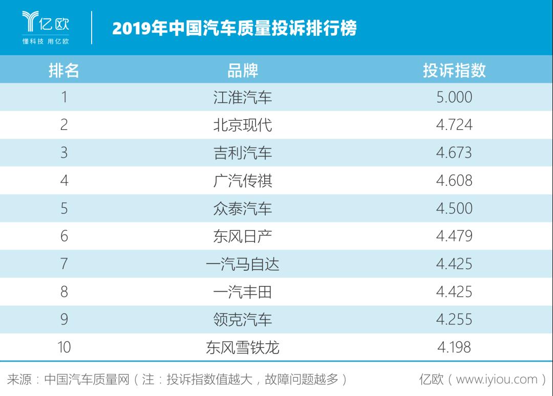 2019年中国汽车质量投诉排走榜