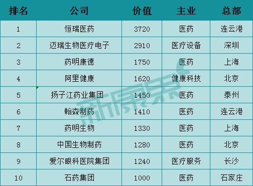 图表5 2020年中国大健康企业前十排名(资料来源:《2020胡润中国百强大健康民营企业》,中康资讯产业资本研究中心)