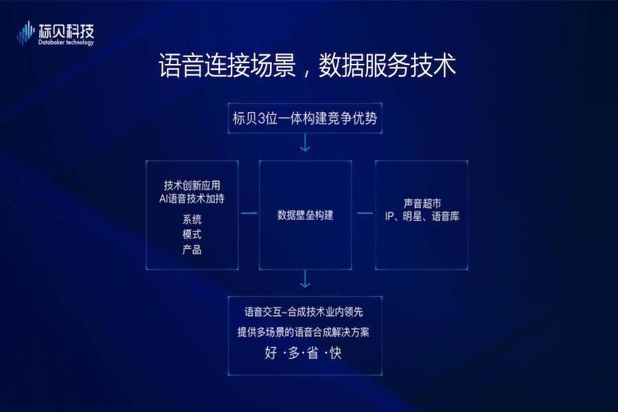 標貝榮登2019中國人工智能商業落地初創企業100強