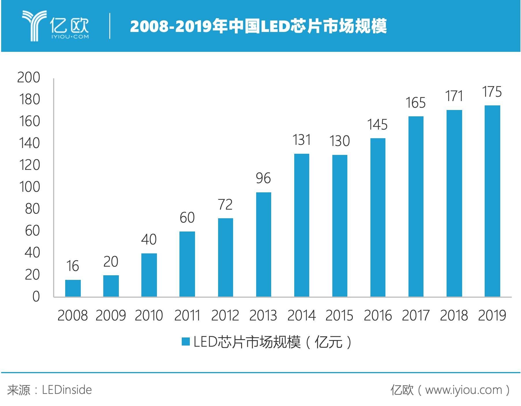 2008-2019年中国LED芯片市场规模.jpeg