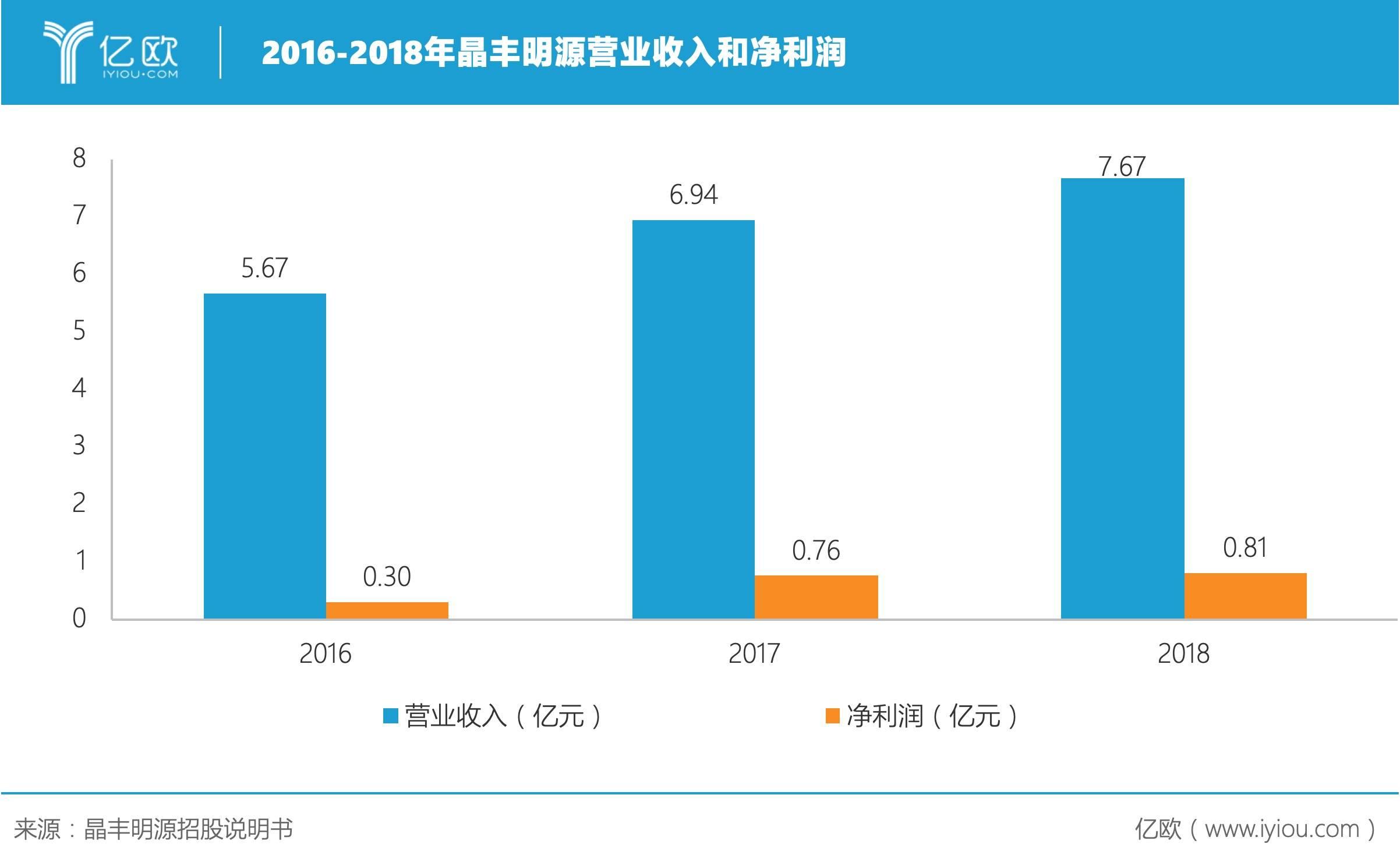 2016-2018年晶丰明源营业收入和净利润.jpeg