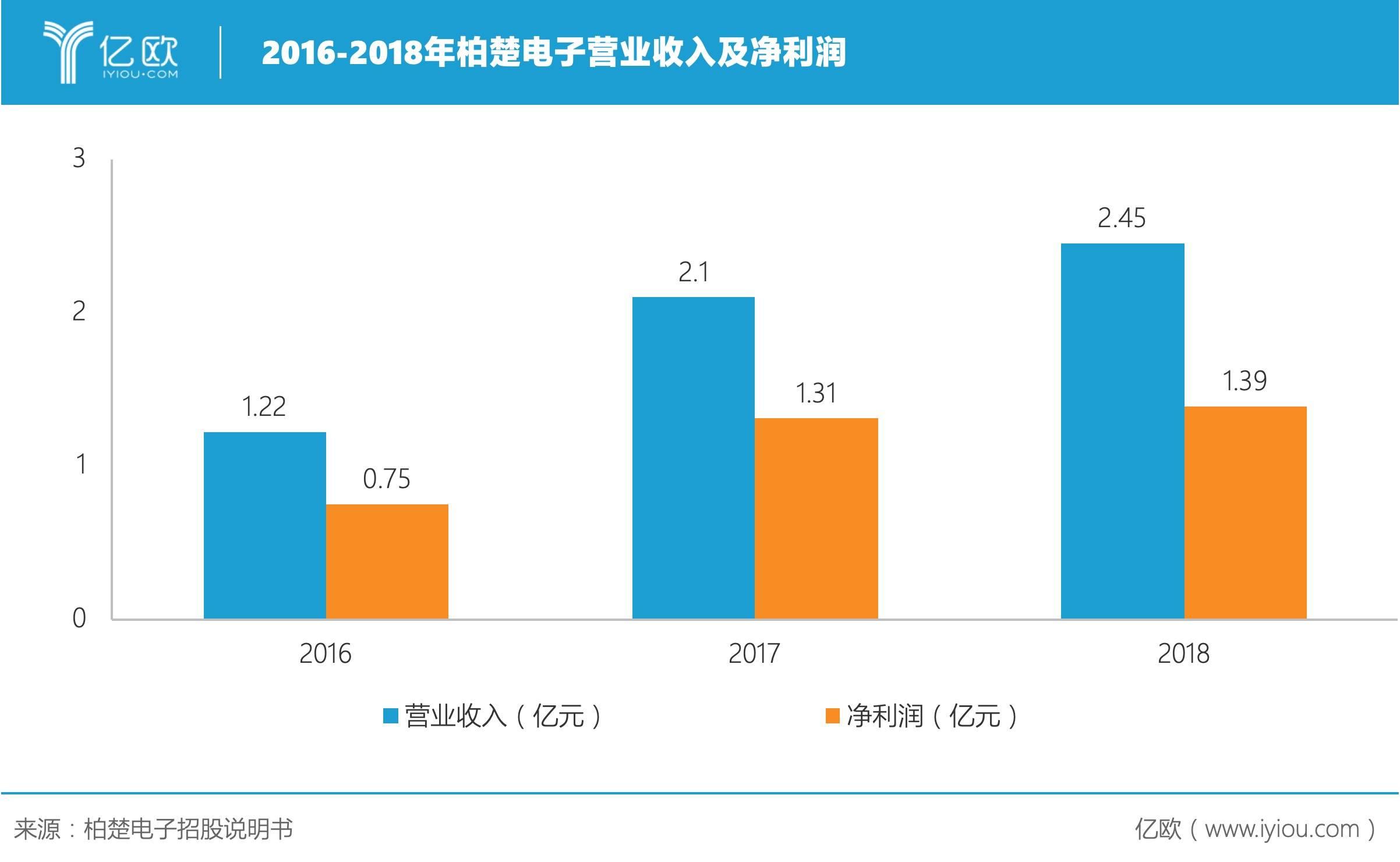 2016-2018年柏楚电子营业收入及净利润.jpeg