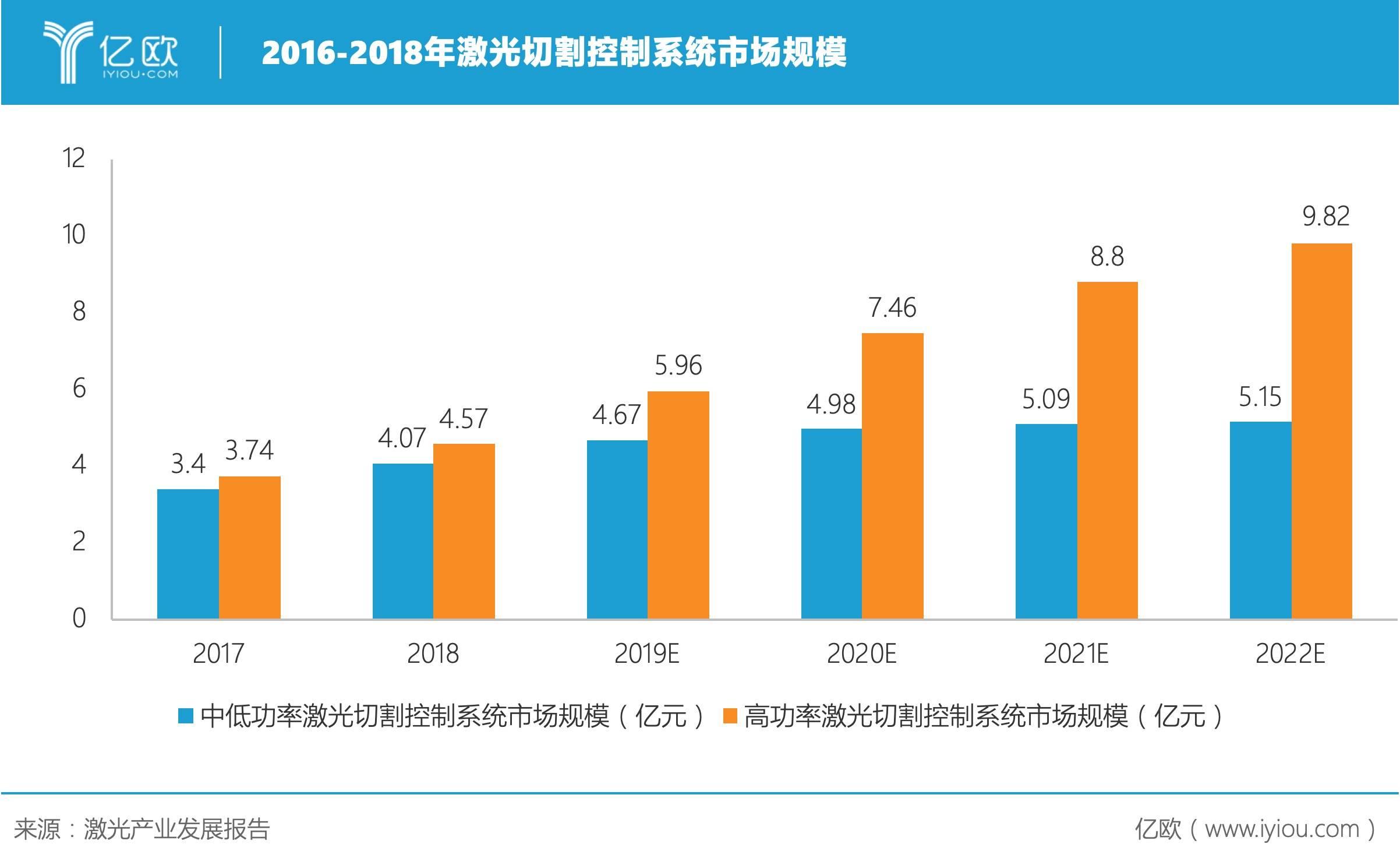 2016-2018年激光切割控制系统市场规模.jpeg
