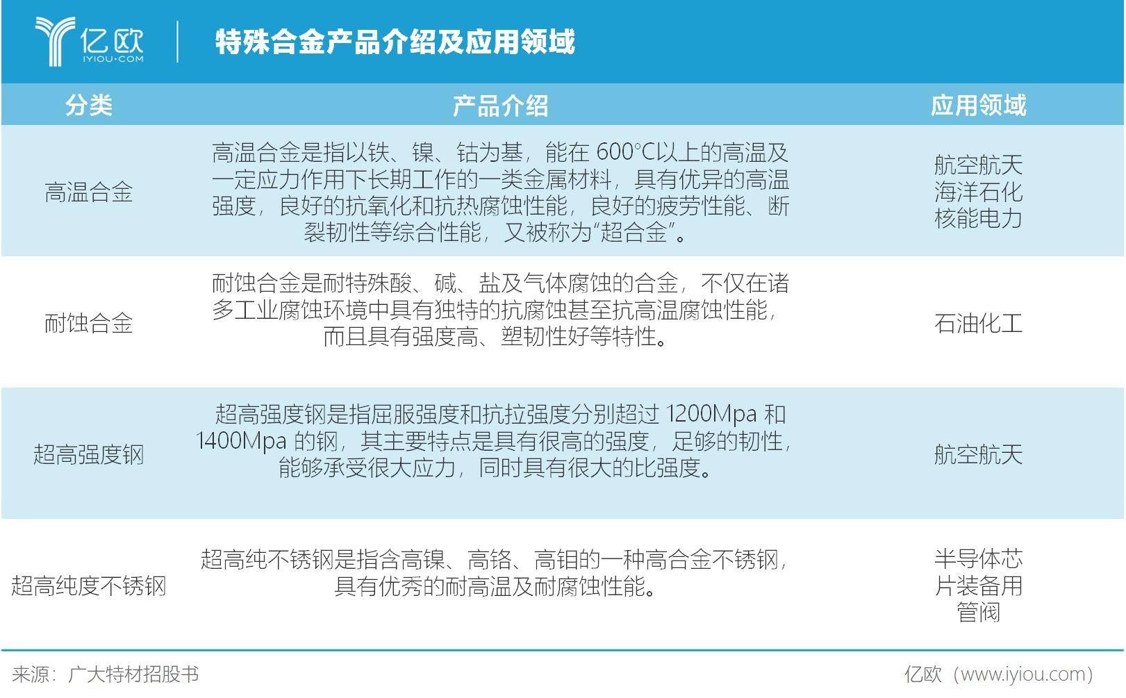特殊合金产品介绍及应用领域