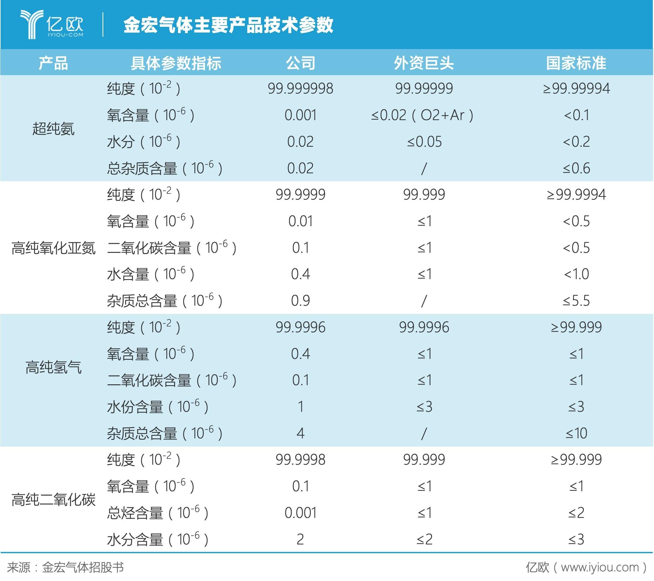 金宏气体主要产品技术参数