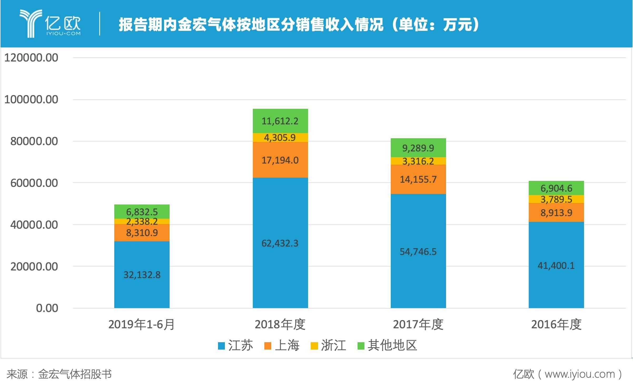 报告期内金宏气体按地区分销售收入情况