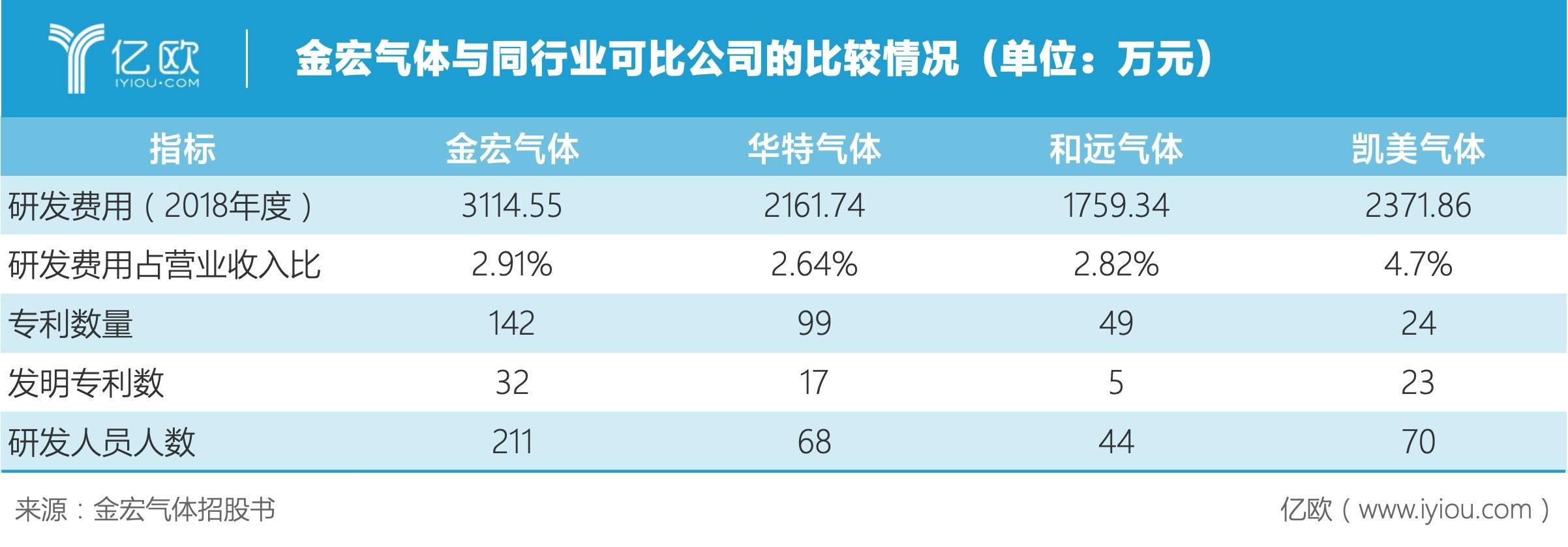 金宏气体与同行业可比公司的比较情况(单位:万元)