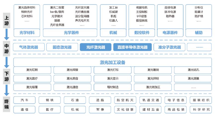 激光产业链(来源:创鑫激光招股书)