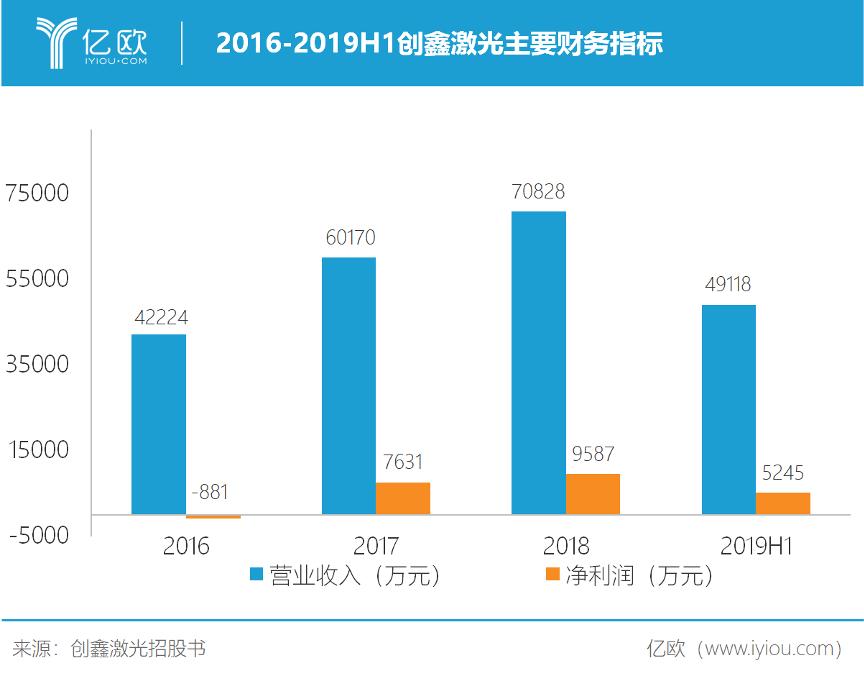2016-2019H1创鑫激光主要财务指标