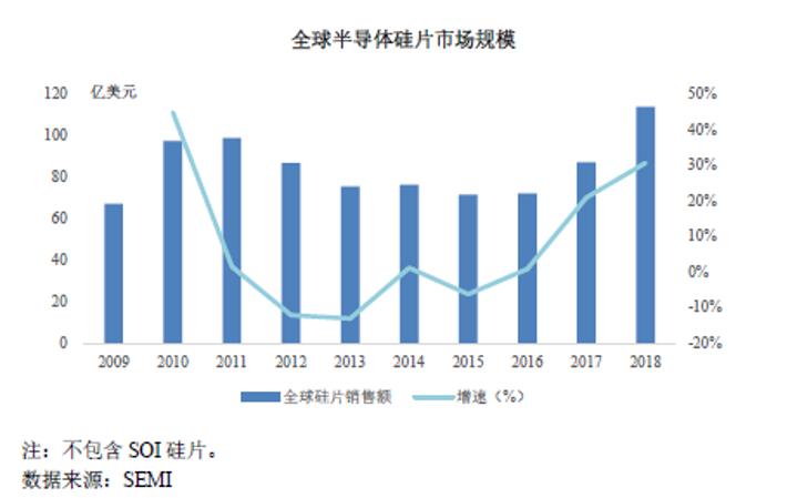 全球半导体硅片市场规模
