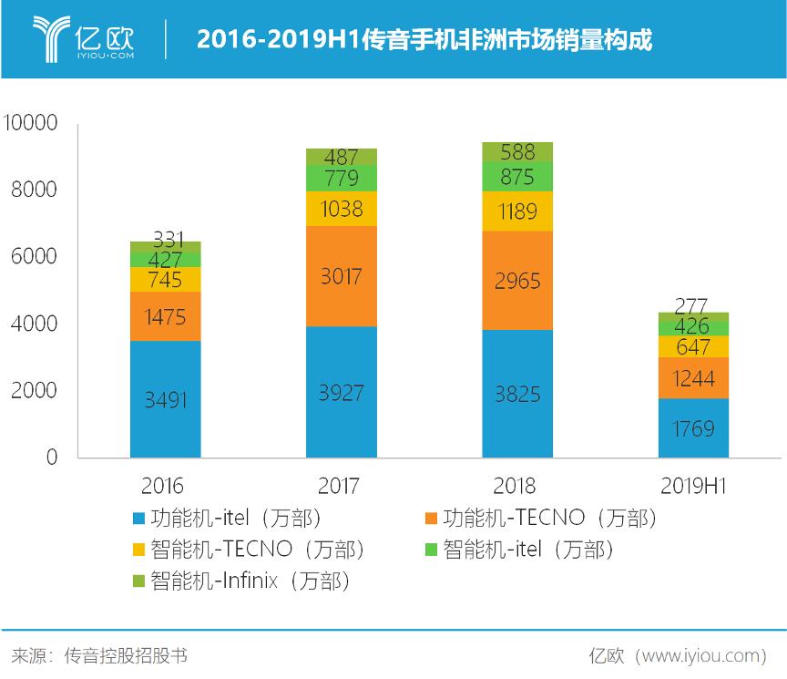 2016-2019H1传音手机非洲市场销量构成