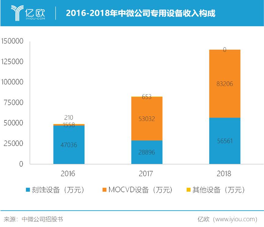2016-2018年中微公司专用设备收入构成