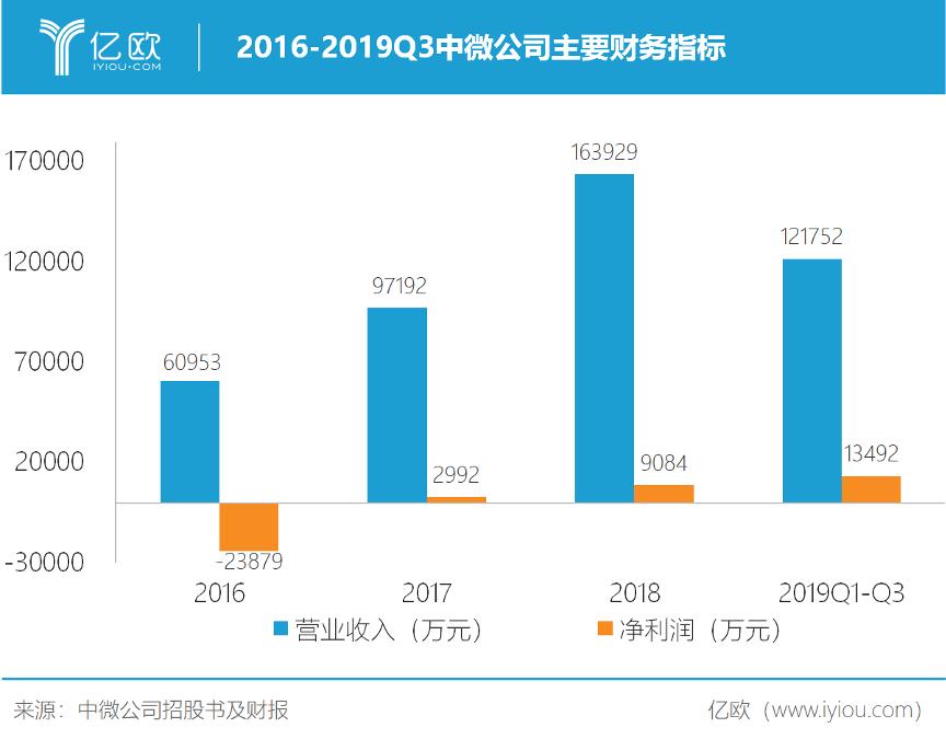 2016-2019Q3中微公司主要财务指标