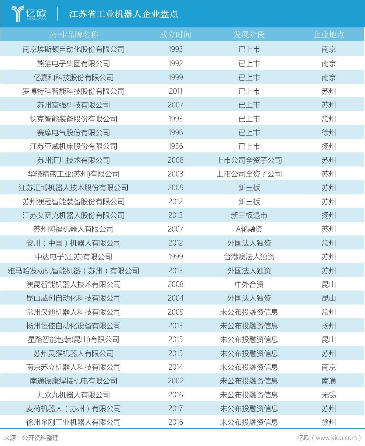 江苏省工业机器人企业盘点.jpeg