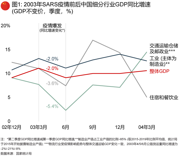 2003年SARS疫情前后中国细分行业GDP同比增速