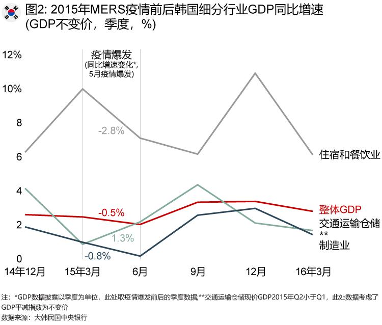 2015年MERS疫情前后韩国细分行业GDP同比增速