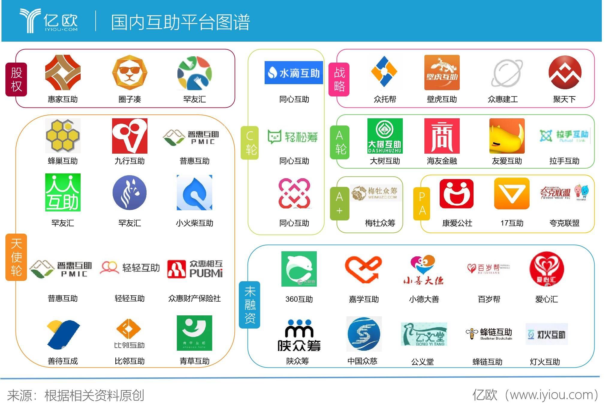 国内互助平台图谱
