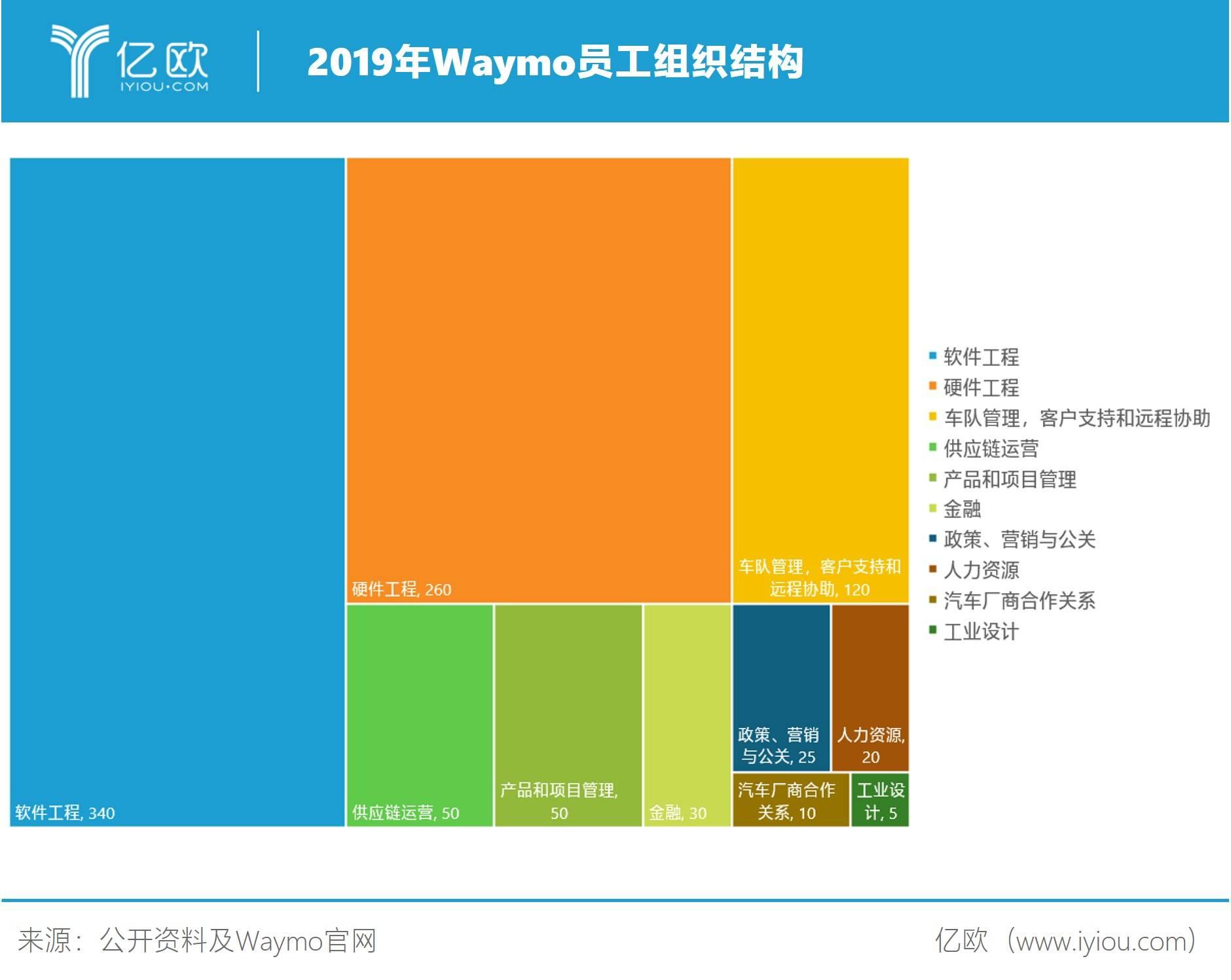 2019年Waymo员工组织