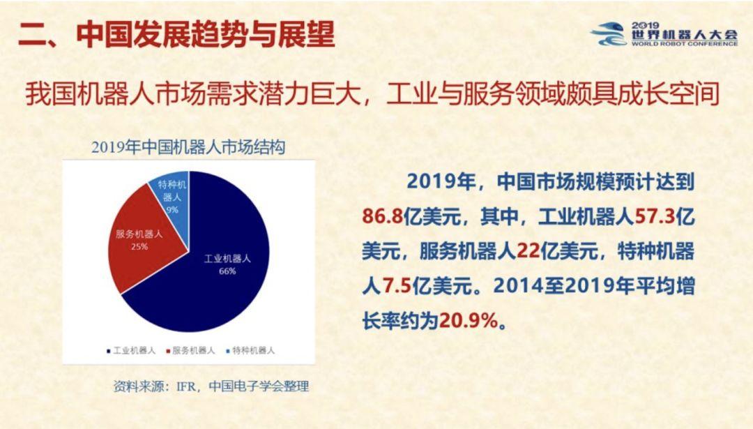 来源 / IFR、中国电子学会