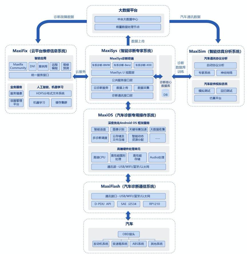 道通科技五大核心系统(来源:道通科技招股书)