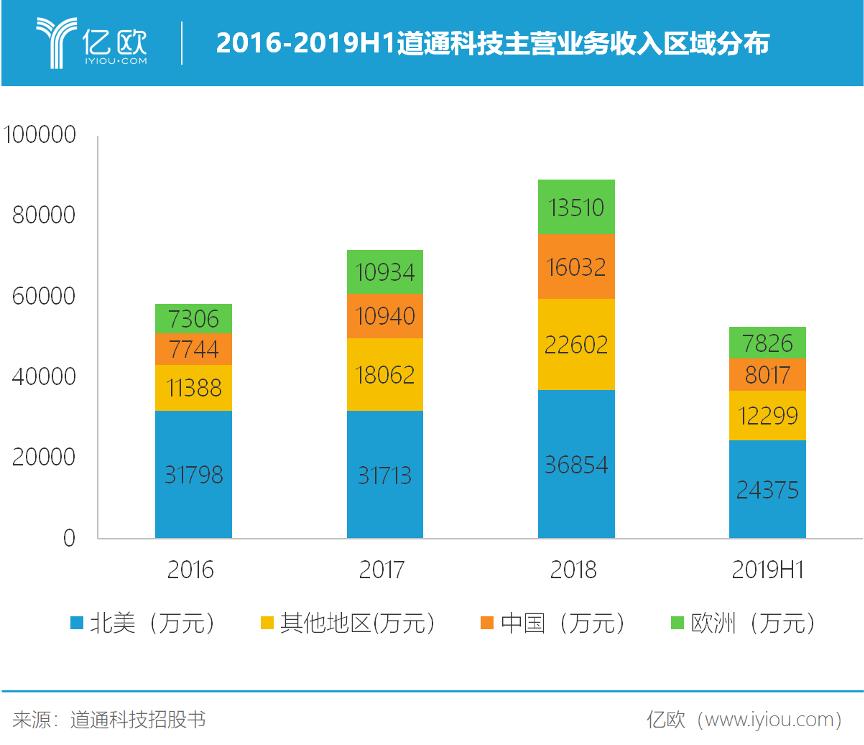 2016-2019H1道通科技主营业务收入区域分布(注:境外其他地区主要包括跨境电商、亚太、南美、IMEA(印度、中东、非洲)等地区。)