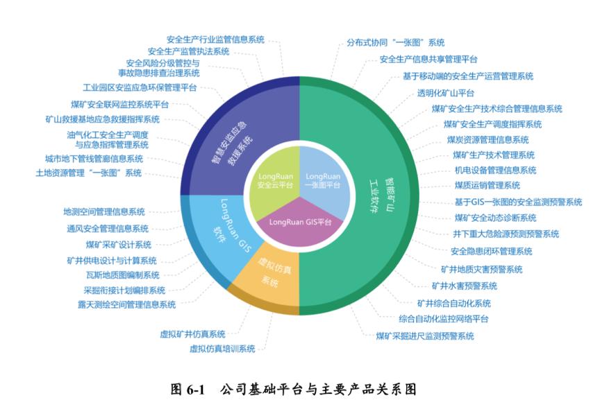 龙软科技主要产品