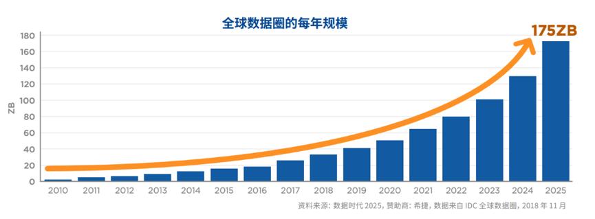 全球数据产生规模.png