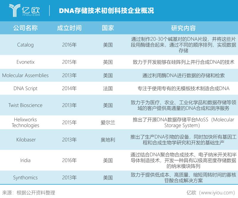 DNA存储企业概述.png
