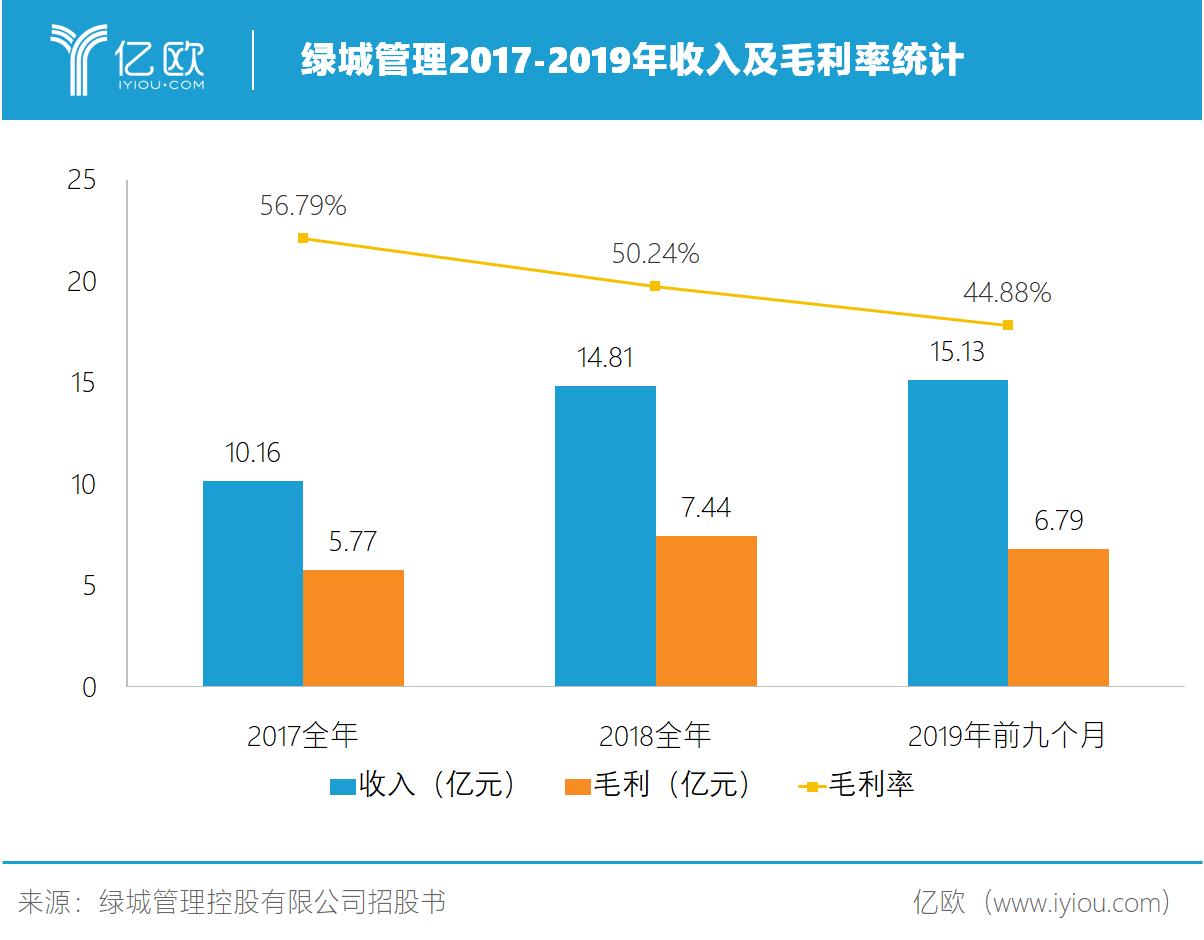 绿城管理2017-2019年收入及毛利率统计.png.png