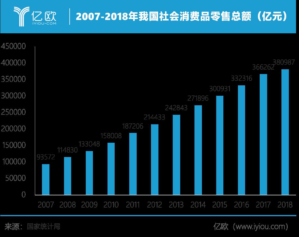 亿欧智库:2007-2018年吾国社会消耗品零售总额(亿元)