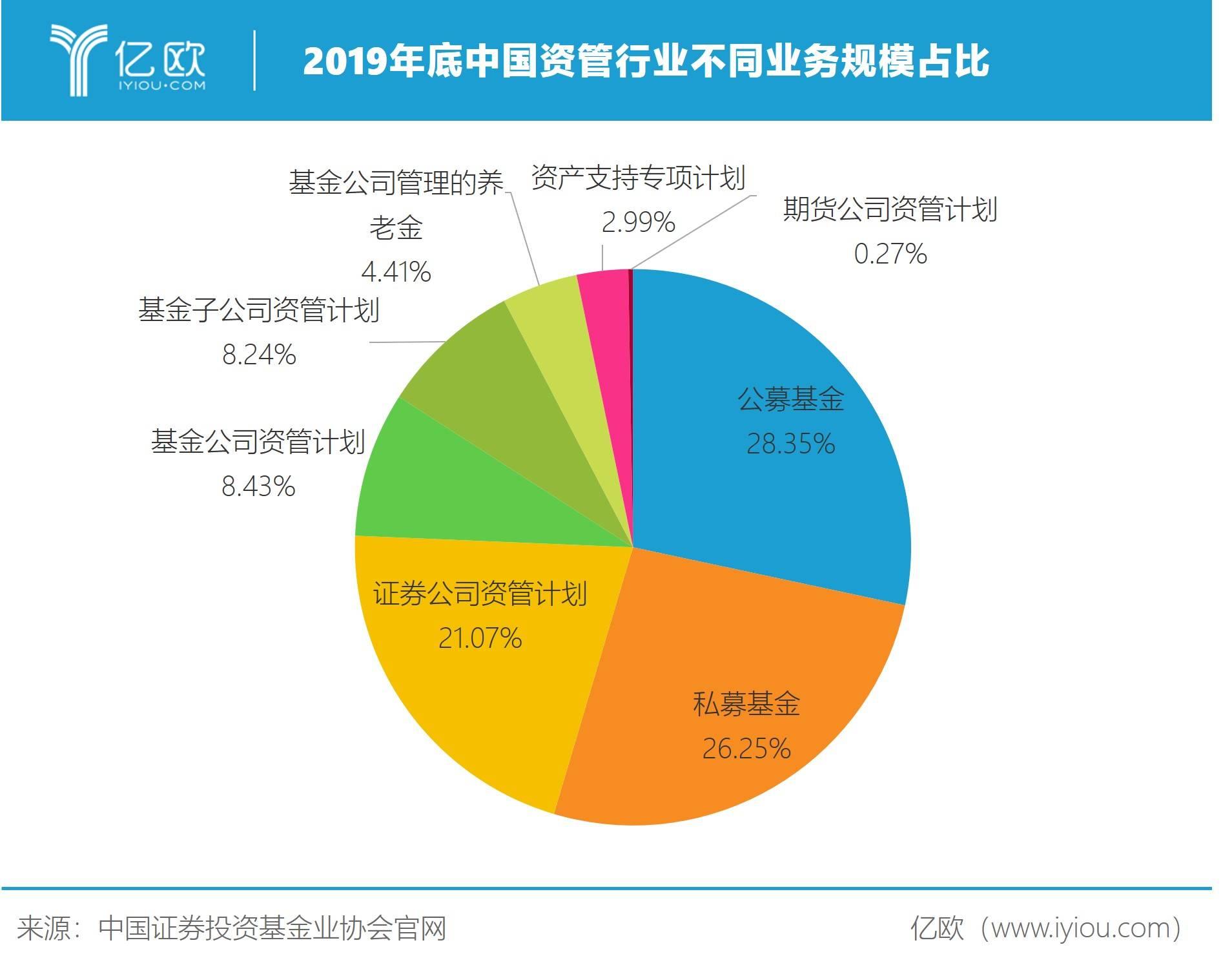 2019岁暮中国资管走业迥异营业周围占比
