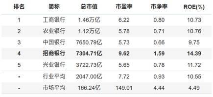 截至2020年3月6日收盘,招商银走片面中央指标走业排名