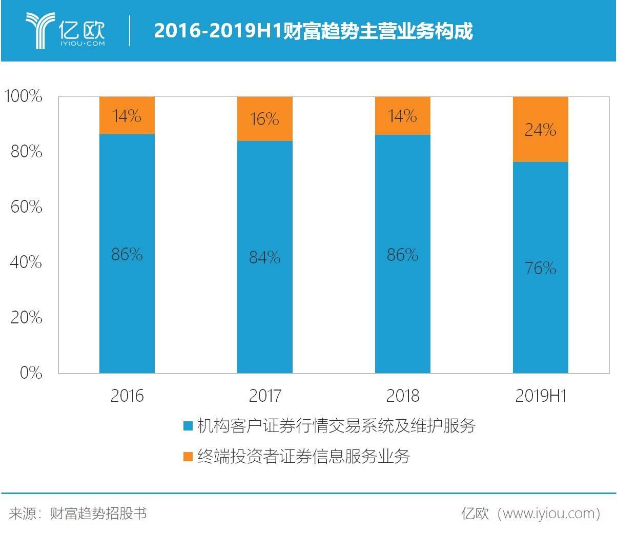 2016-2019H1财富趋势主营业务构成