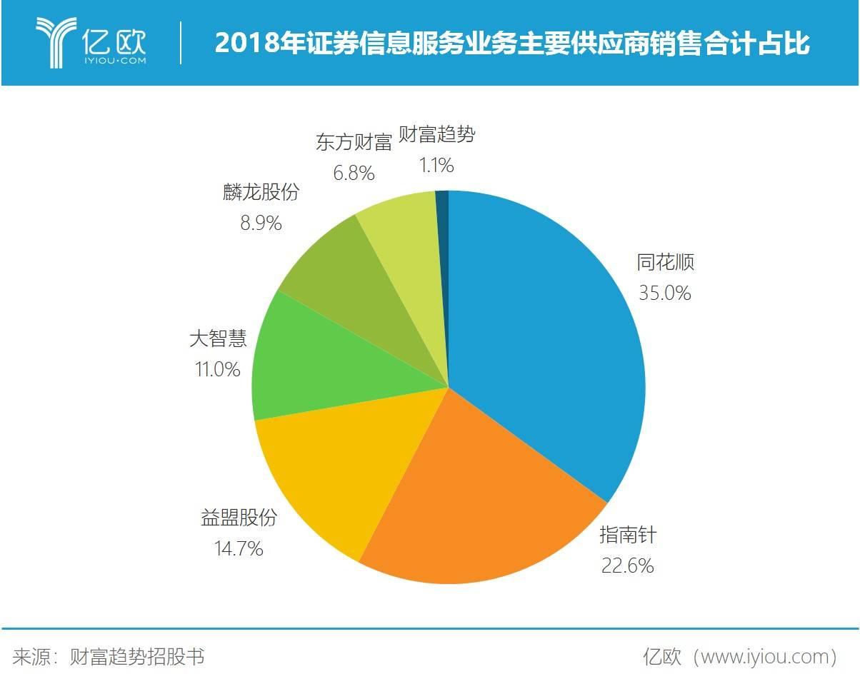 2018年证券信息服务业务主要供应商销售合计占比