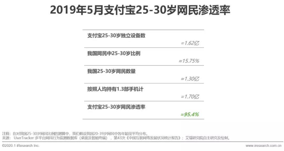 支付宝25-30岁网民排泄率