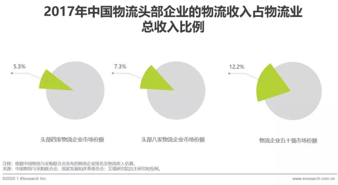 中国物流走业荟萃度