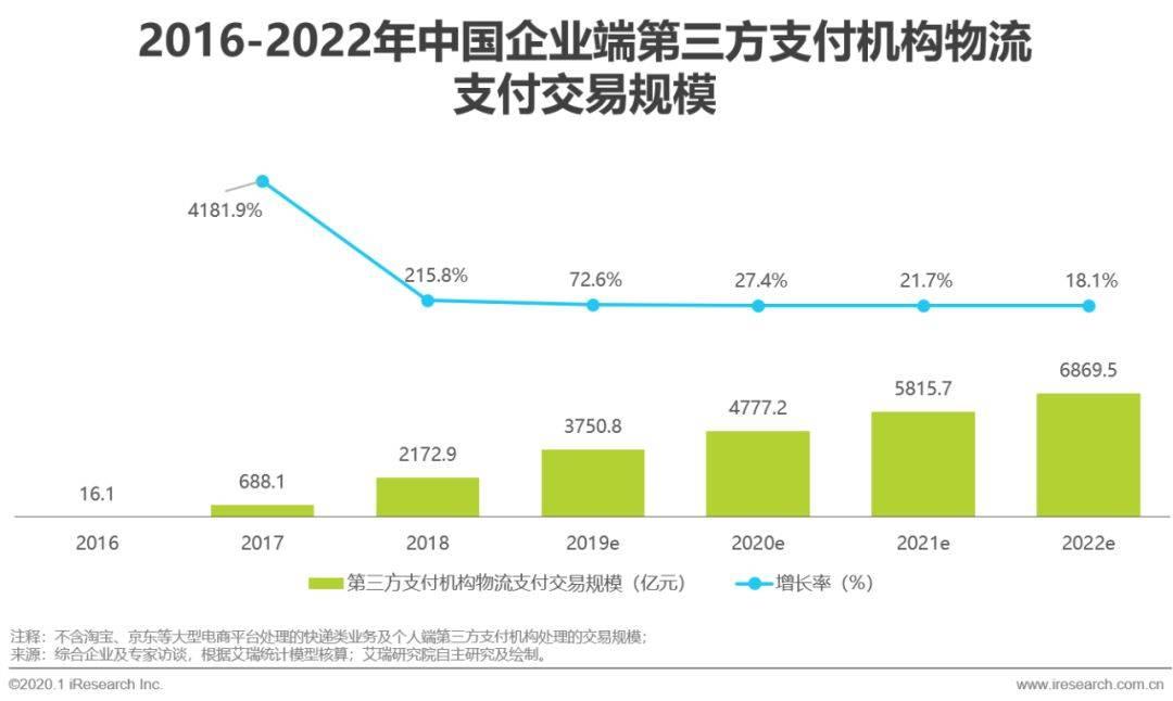 中国第三方机构物流支付营业周围