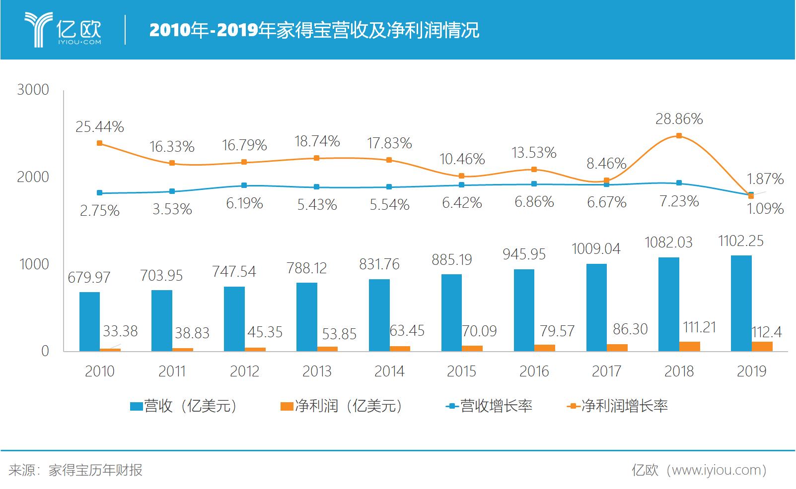 2010年-2018年家得宝营收及净利润情况.png