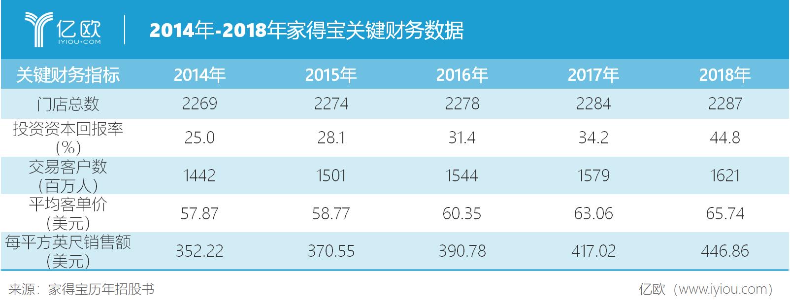 2014年-2018年家得宝关键财务数据.png