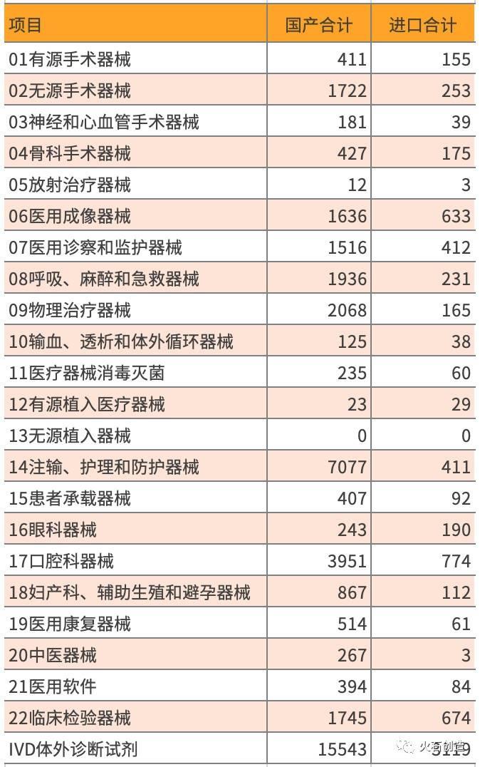 2015—2019年二类器械国产与进口获批总数对比