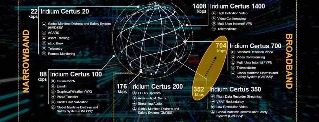 Iridium Certus宽带服务