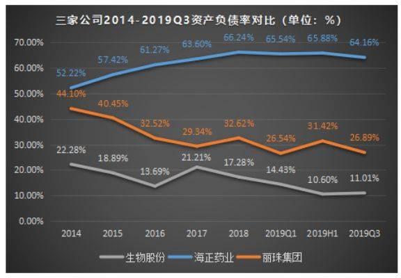 三家公司2014-2019Q3负债率对比