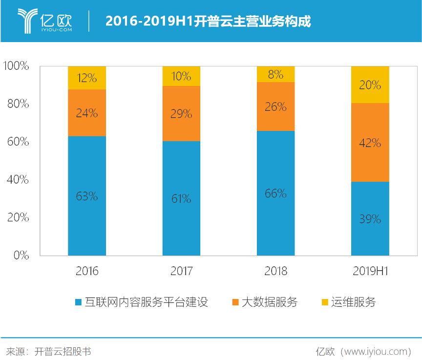 2016-2019H1开普云主交易务构成