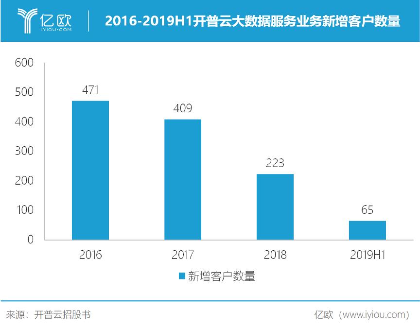 2016-2019H1开普云大数据服务业务新增客户数目