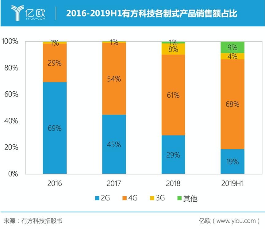2016-2019H1有方科技各制式产品销售额占比