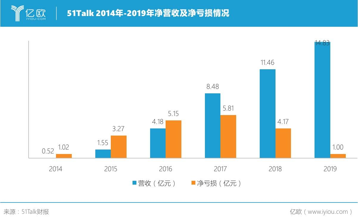 51Talk 2014年-2019年净营收及净折本情况