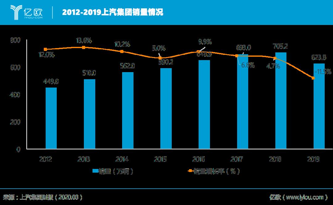 2012-2019上汽集团销量状况